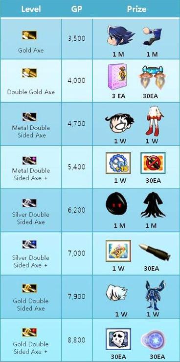 Regalos Gunbound Actualizado